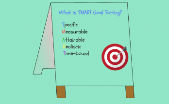 What is SMART Goal Setting Featued Image