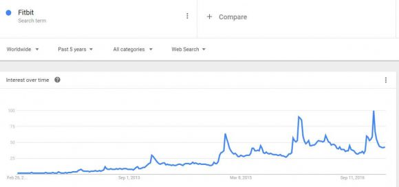Google Trends for Fitbit