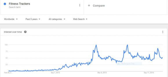 Google Trends for Fitness Trackers