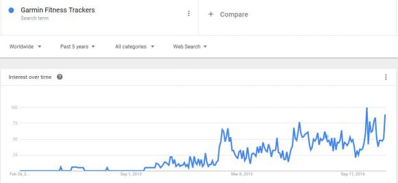 Google Trends for Garmin Fitness Trackers