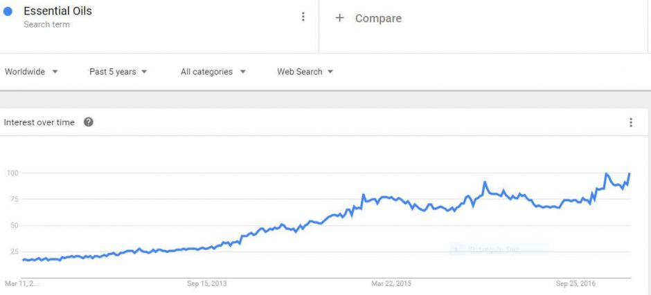 Google Trends Graph for Essential Oils