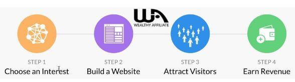 The WA Affiliate Marketing Model