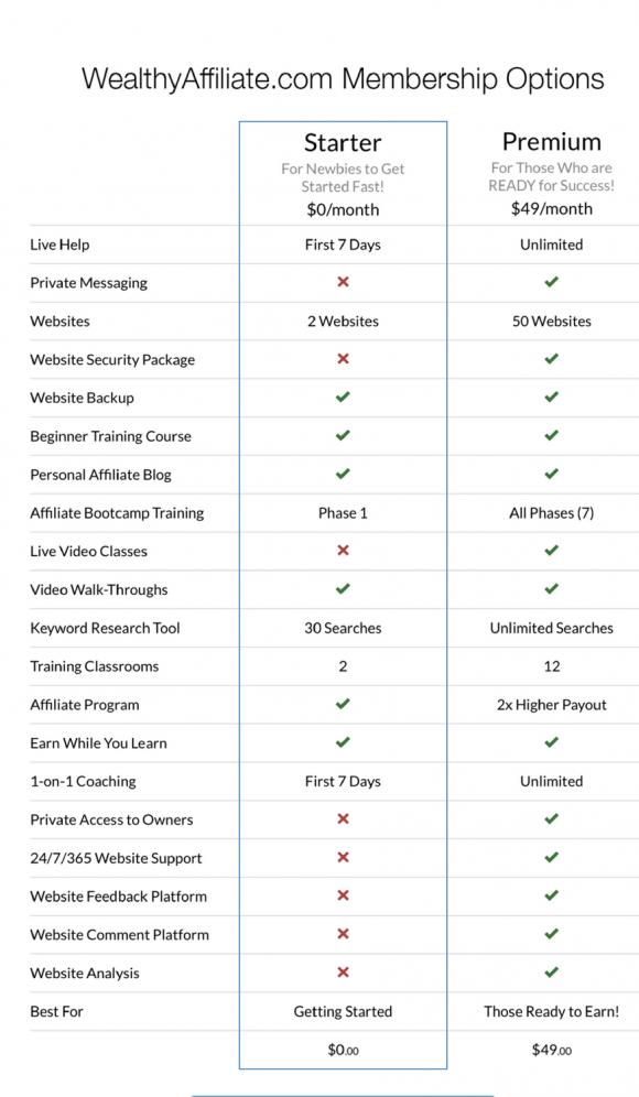 what is a wealthy affiliate premium membership vs starter membership