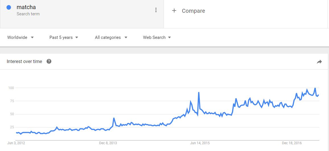 Google Trends - Matcha