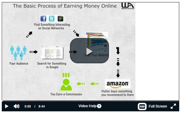 Video - Process of Making Money Online