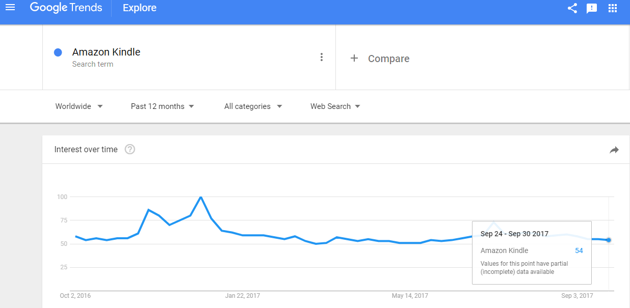 Google Trends for the Amazon Kindle