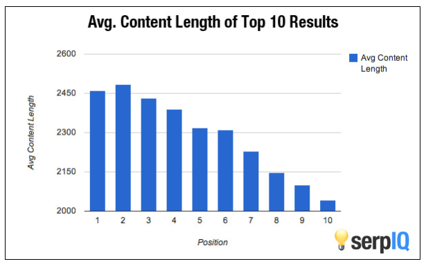 What is the Ideal Blog Post Length