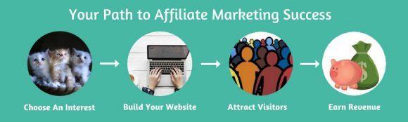 How to Start an Online Marketing Business as an Affiliate