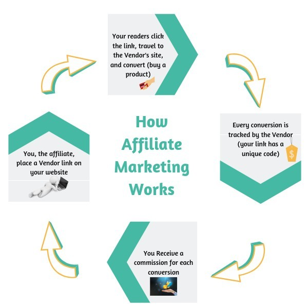 How to Work From Your Laptop as an Affiliate