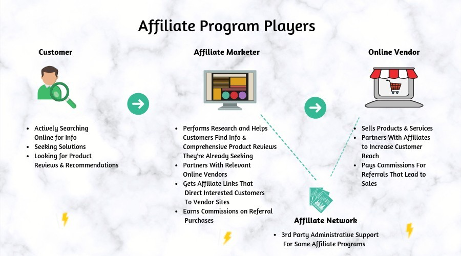 Affiliate Program Players