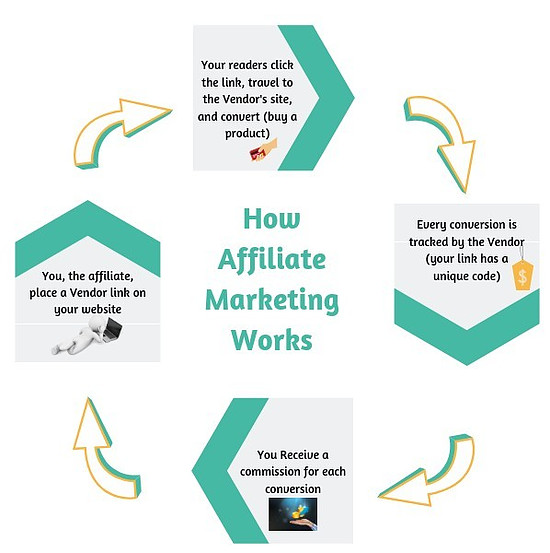 A Visual Representation of the Affiliate Marketing Business Model