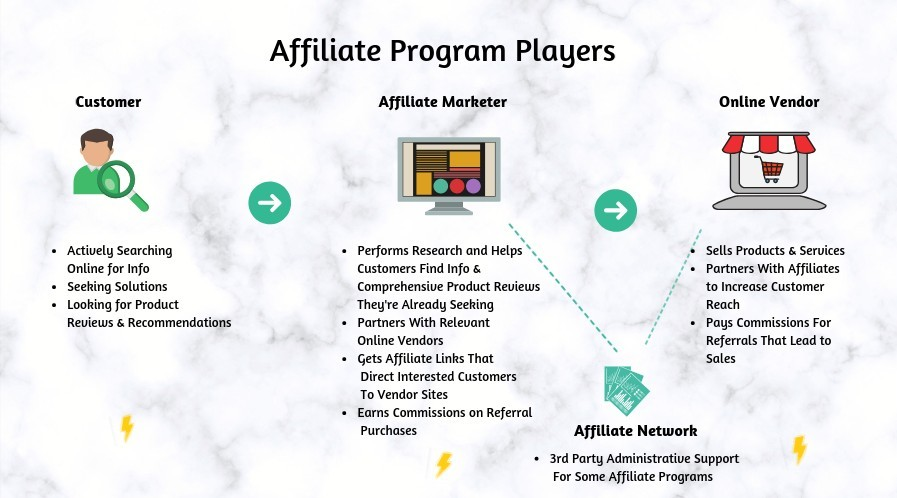 Affiliate Marketing Benefits Make it the Best Online Business Choice