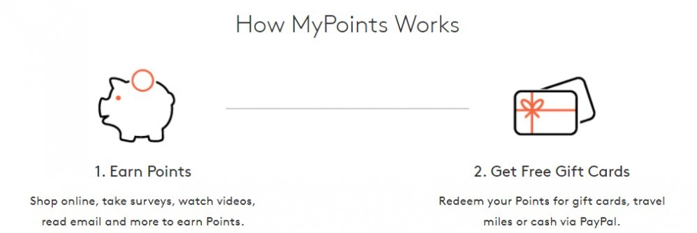 How MyPoints Works