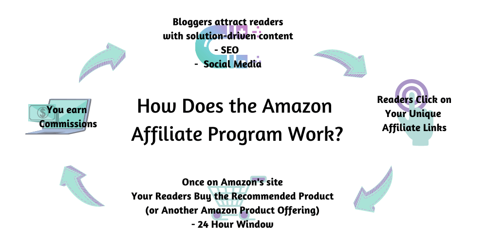 How Does the Amazon Affiliate Program Work? Step-by-Step